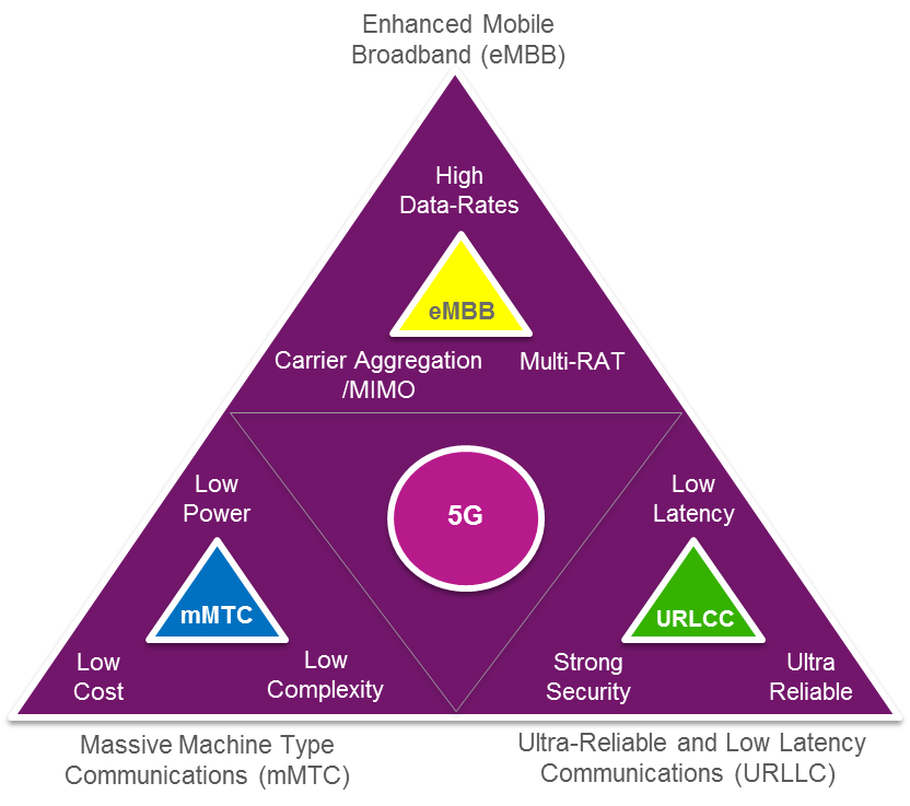 5G: What is the buzz all about? – MIPS