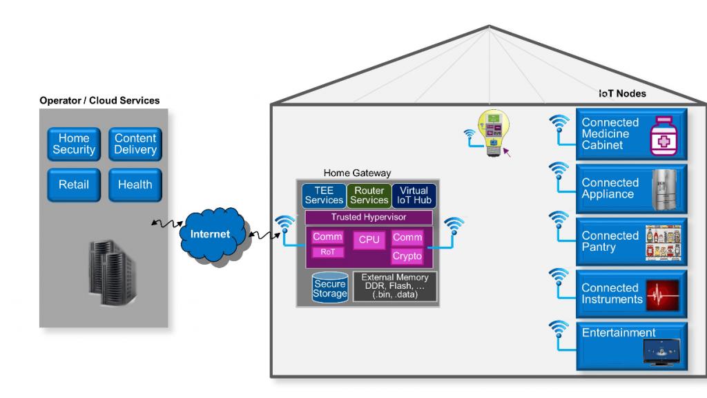 IoT nodes diagram
