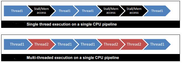 multi-threading on a CPU