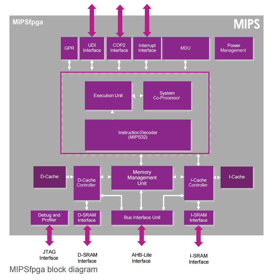MIPSfpga block diagram