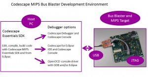 Bus Blaster Low Cost Debug Adapter for MIPS Cores – MIPS