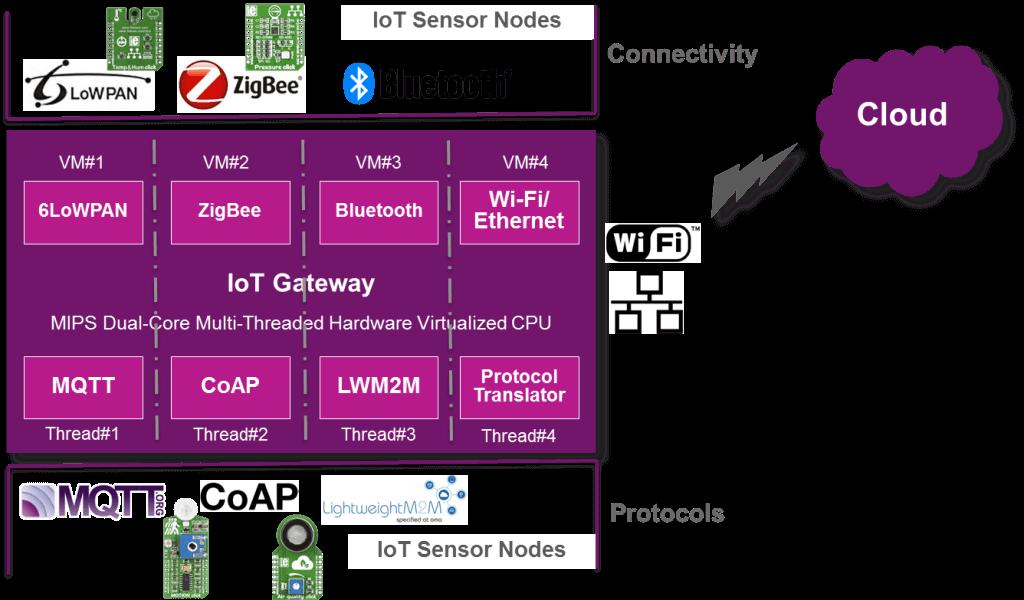 Parallelization, virtualization, security for smart gateways