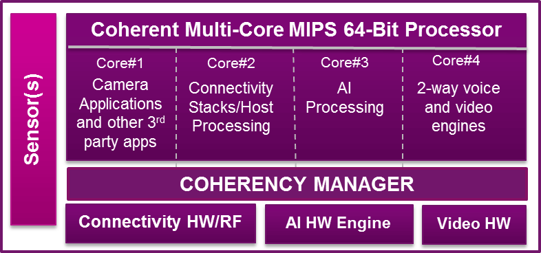 IoT smart high-performance processor