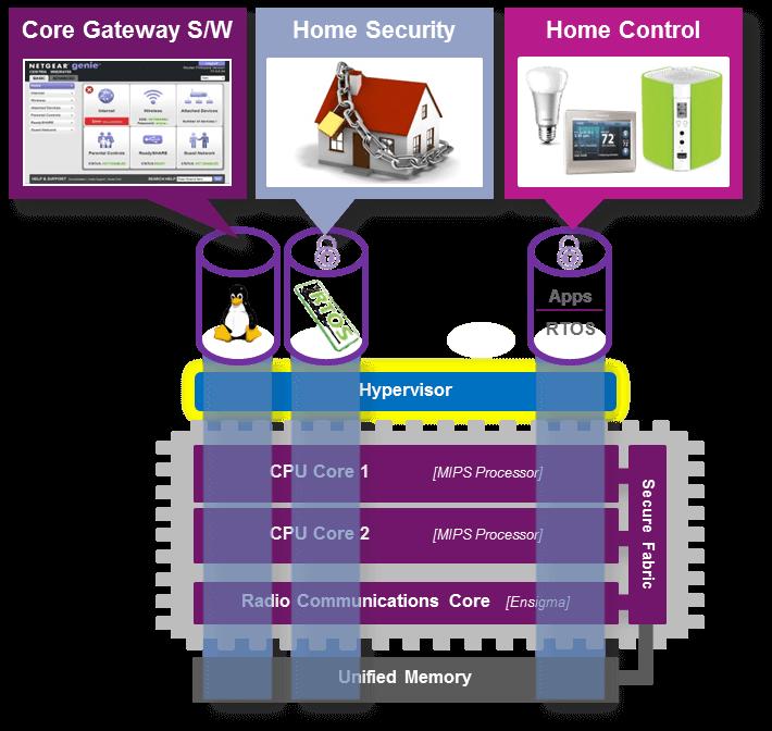 home gateway virtualization