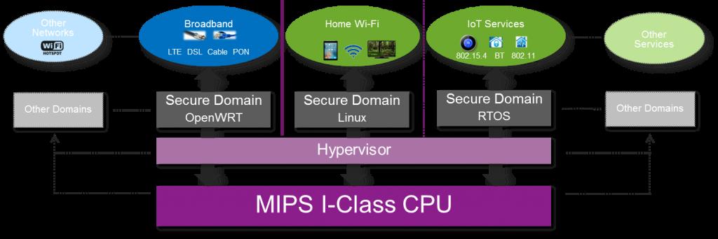 MIPS virtualization