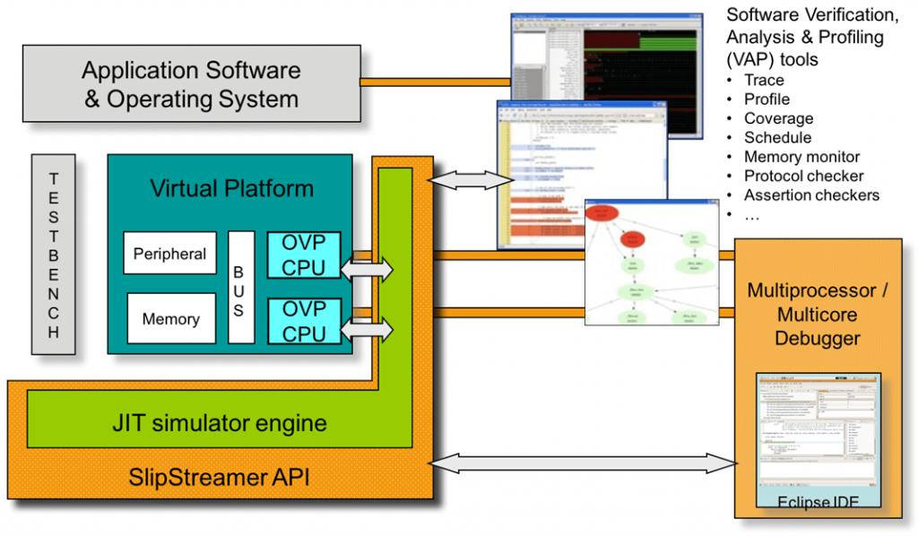 Imperas virtual platform environment