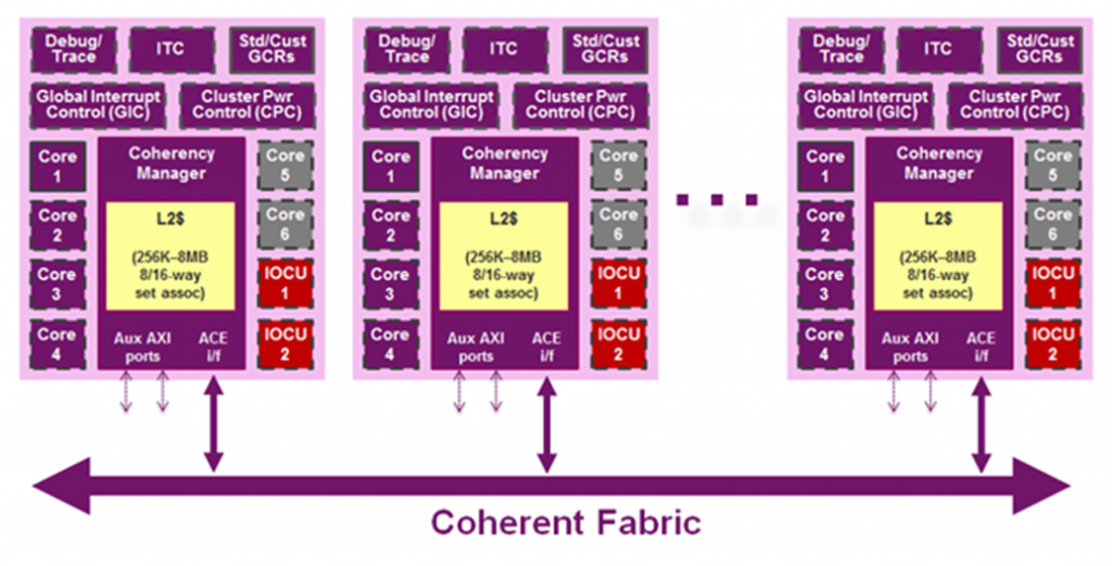 MIPS I6500 architecture