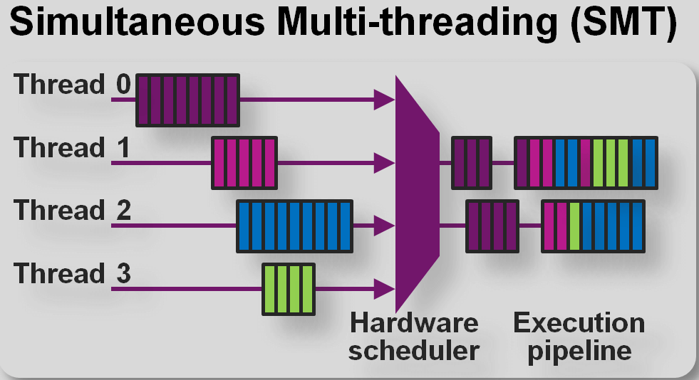 SMT in the I6500-F supports four threads