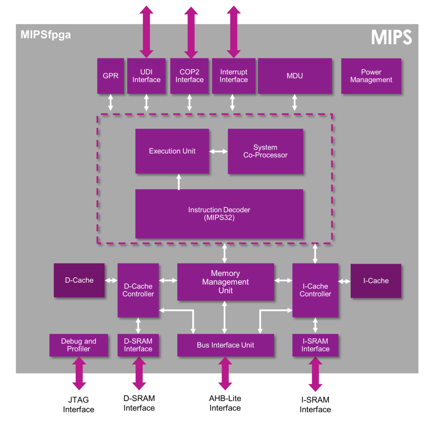 Mipsfpga 20 The Cpu Architecture Course Thats Different From Block Diagram In A Of Core